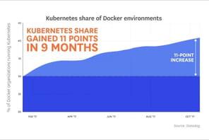 Kubernetes, l'orchestrateur de containers qui explose