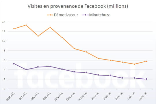 """Démotivateur, Minutebuzz... Facebook a-t-il eu la peau des sites """"sociaux""""?"""