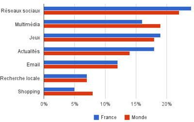 quels sont les postes de consommation média du mobile en france et dans le monde