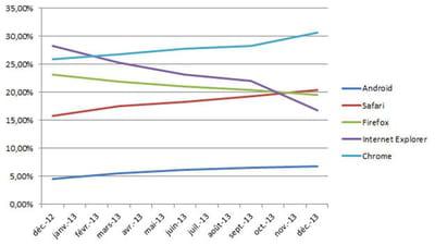 evolution de la part de marché des principaux navigateurs en france en décembre