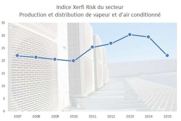 9e : la production et distribution de vapeur et d'air conditionné