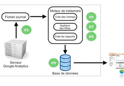 flux de traitement google analytics