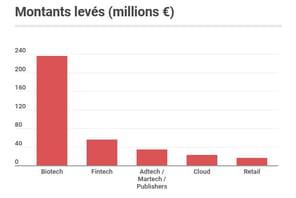 Les start-up françaises ont levé 539millions d'euros en octobre