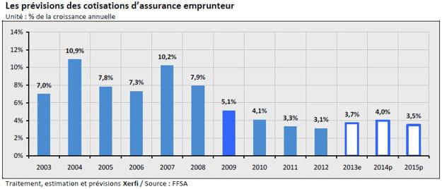 prévisions des cotisations d'assurance emprunteur(1)