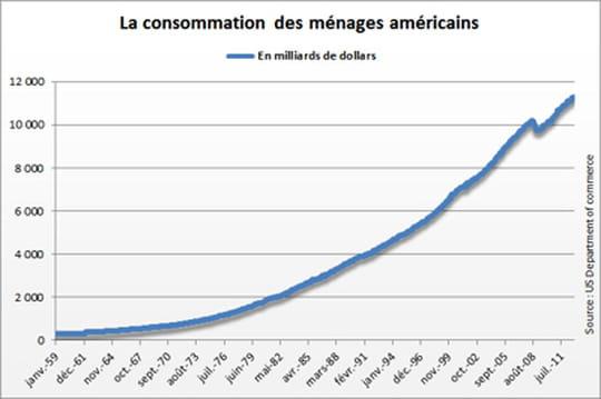 Consommation américaine: encore en hausse