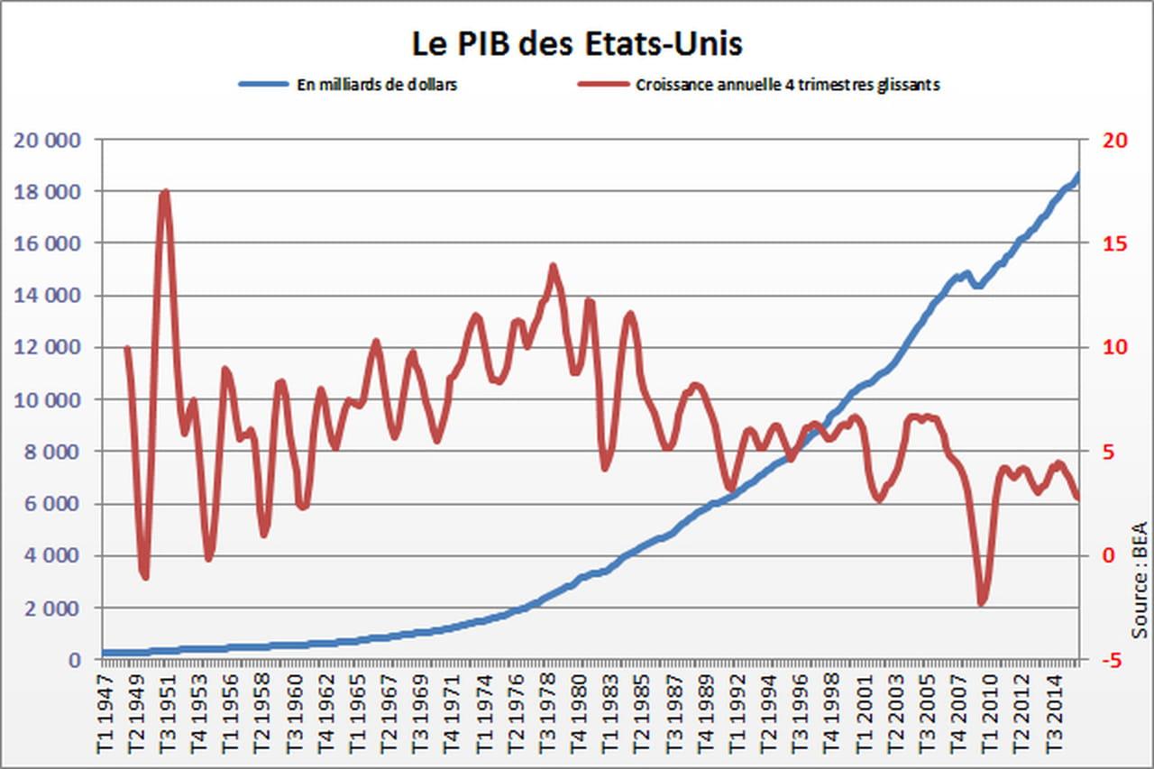 Pib des usa en hausse au quatri me trimestre 2016 for Le produit interieur brut
