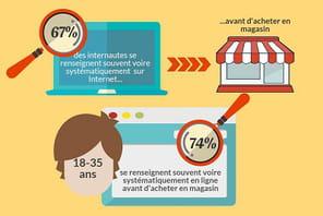 Infographie : le comportement des acheteurs en ligne
