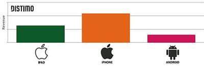 revenus générés par l'app store ipad, l'app store iphone et l'android maket en
