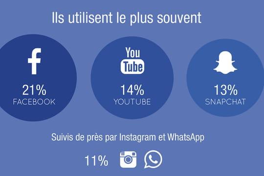 Que font les jeunes sur les réseaux sociaux ?