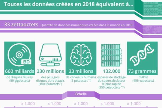 Les data produites en 2018équivalent à 33millions de cerveaux humains