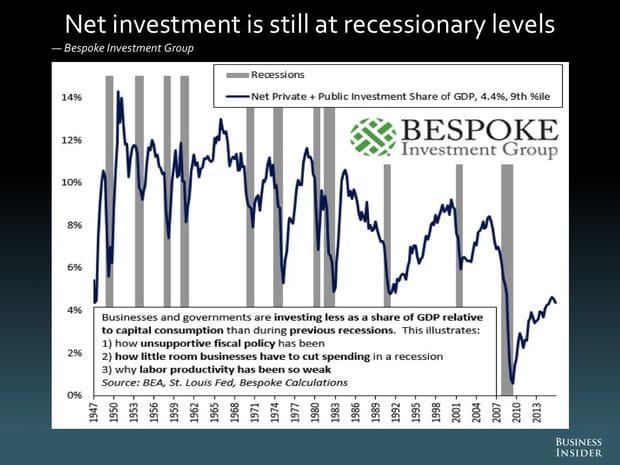 L'investissement net se maintient à des niveaux de récession