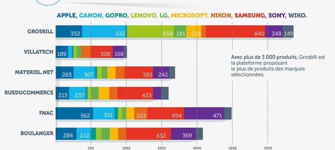 Baromètre high-tech en ligne : la Fnac allie largeur d'offre et prix élevés