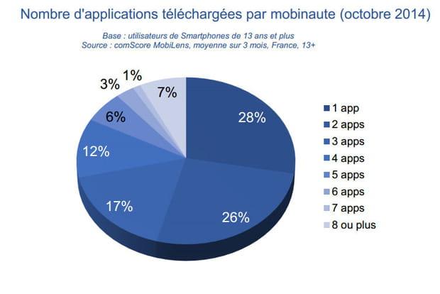 Téléchargement applications