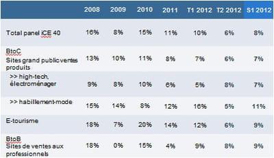panel ice 40 : croissance par secteur sur le 2ème trimestre 2012
