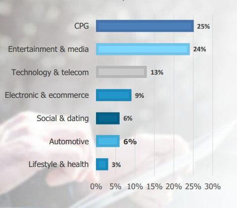 annonceurs rtb mobile