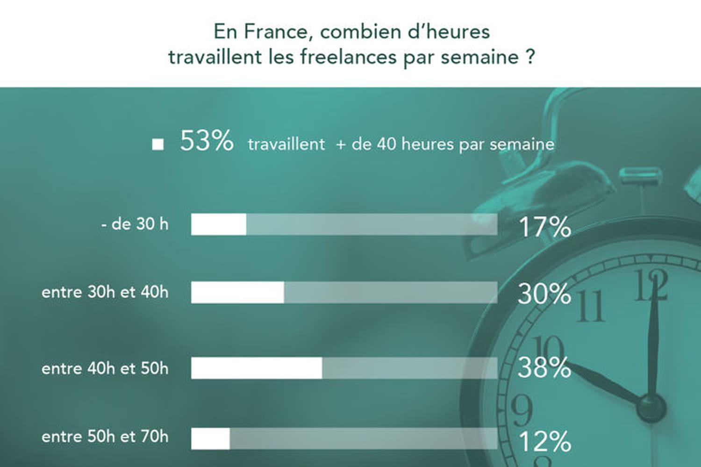 Infographie: combien d'heures travaillent les freelances par semaine?