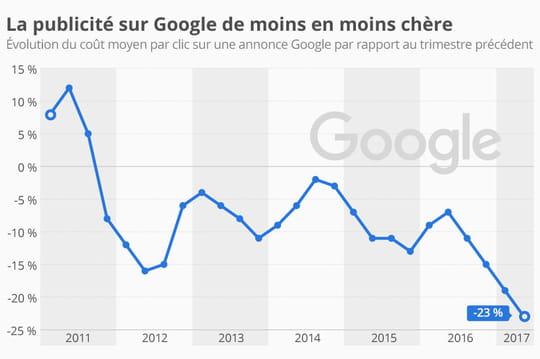 Infographie: la pub est de moins en moins chère sur Google