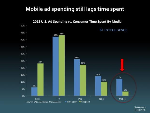 Les dépenses publicitaires n'égalent pas encore le temps passé sur mobile