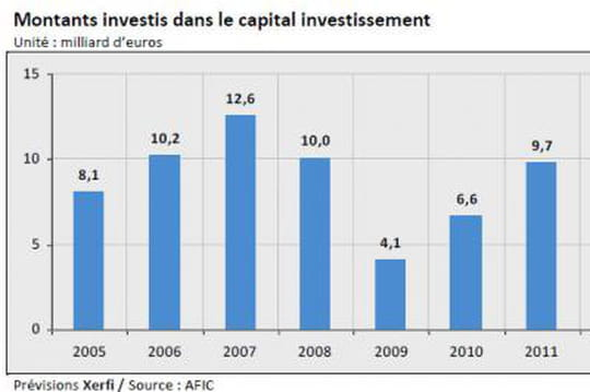 Capital investissement : 9 milliards d'euros seront investis en France en 2015