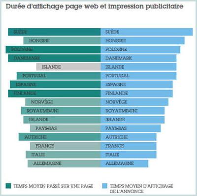 le temps moyen d'affichage des pages et des impressions par pays.