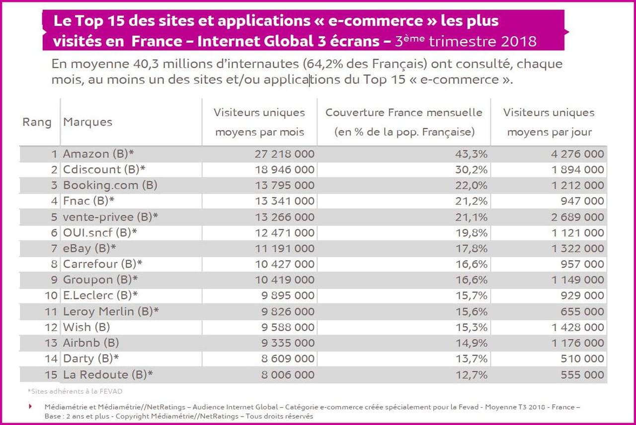 Top 15 De Le Commerce Francais En Audience