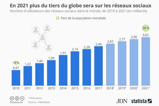En 2021, 38% de la population mondiale se connectera aux réseaux sociaux
