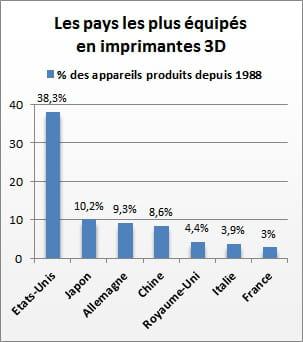 la france est le 7e pays les plus équipé en imprimantes 3d, selon wohlers.
