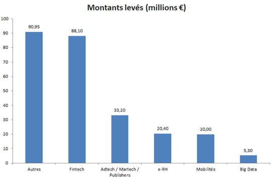 Baromètre des levées de fonds: les start-up françaises ont levé 268millions d'euros en octobre 2017