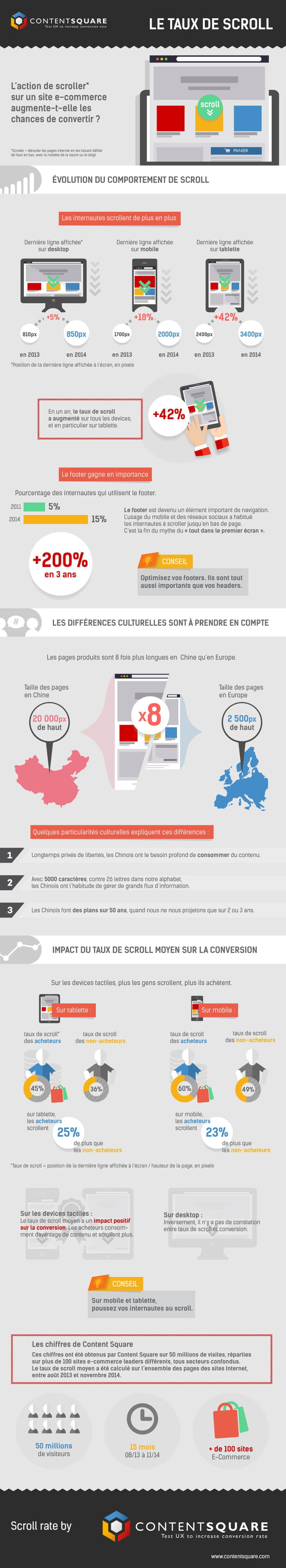 infographie le taux de scroll