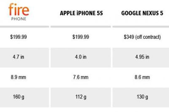 Comparatif : le Fire Phone d'Amazon face à ses concurrents