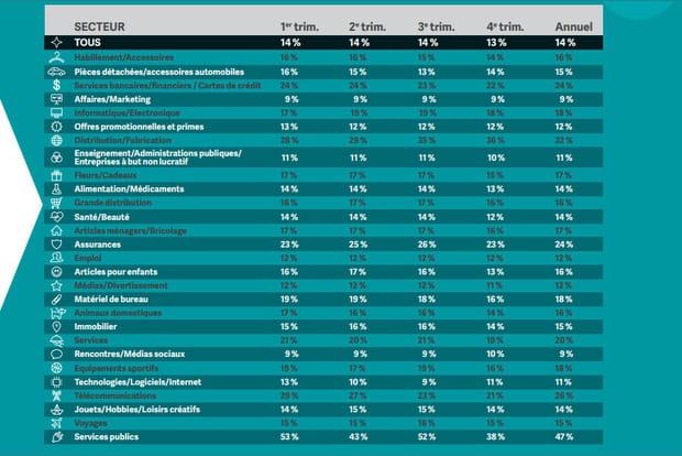Banques, assurances et télécommunications : les campagnes emailings les plus lues