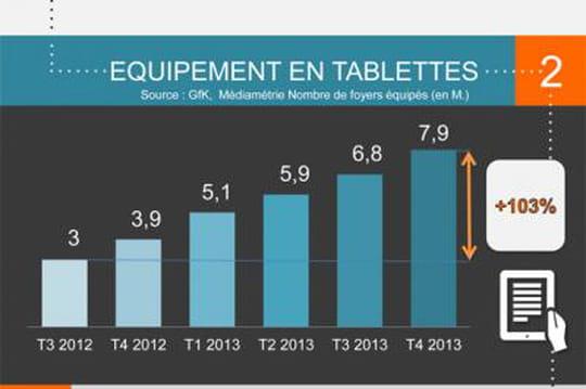 Infographie : les chiffres du marketing mobile au 4ème trimestre 2013