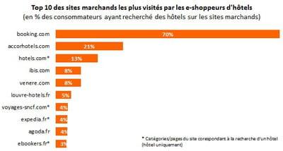 top 10 des sites marchands les plus visités par les e-shoppeurs de chambres
