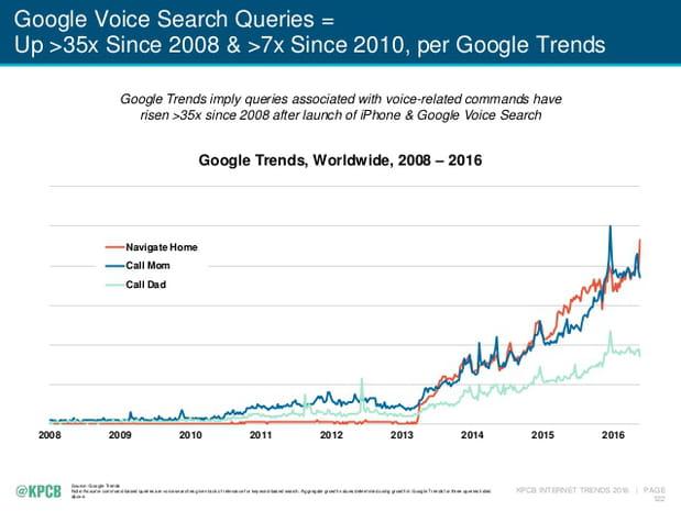 Recherches vocales sur Google