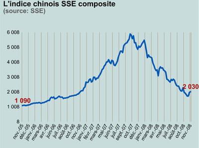 le sse composite est l'indice de la bourse de shanghai.