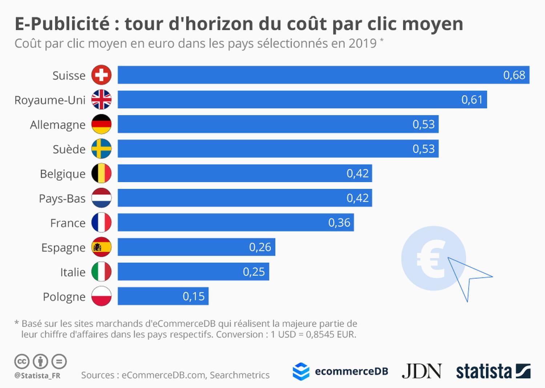 CPC moyen: en Suisse c'est deux fois plus cher qu'en France
