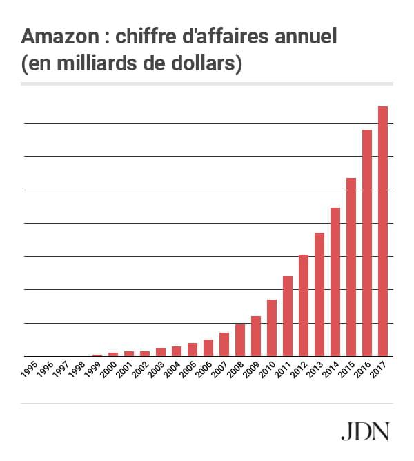 Amazon Prime Day Business Go L Essentiel Sur Le Geant Du E Commerce