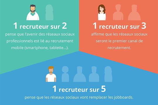 Réseaux sociaux professionnels: qu'en pensent les recruteurs ?