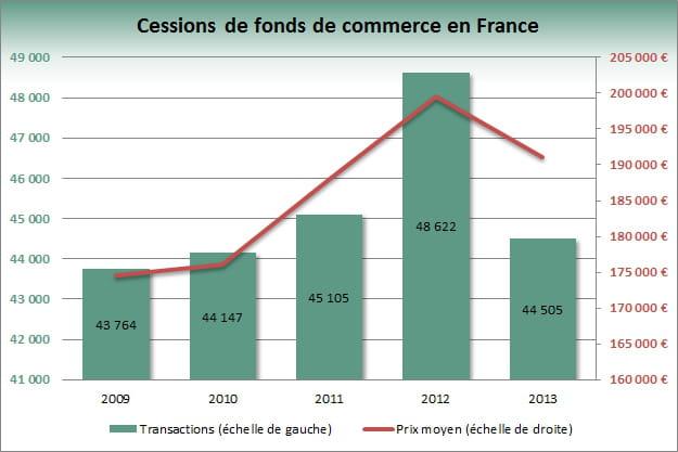 graph fonds de commerce 2