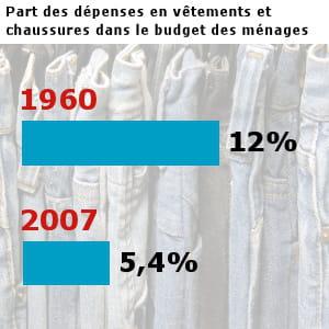 les français ont dépensé pour 47,3 milliards d'euros en habillement en 2007.