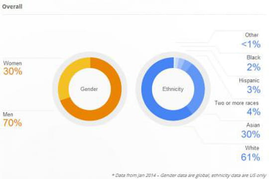 Quel est le profil des salariés de Google ?