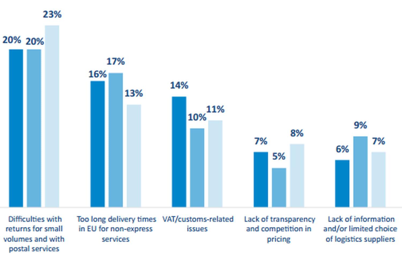 La fragmentation législative et logistique entrave l'e-commerce européen