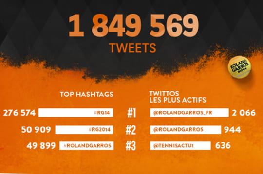 Infographie : le bilan de Roland-Garros 2014 sur Twitter