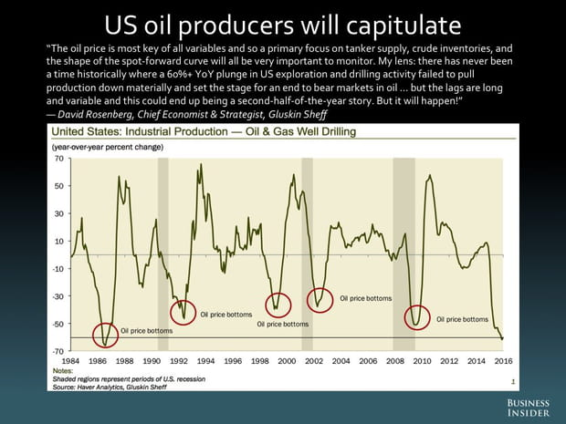 Les producteurs de pétrole américains capituleront