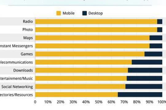 Plus de 50% de la consommation média se fait sur mobile