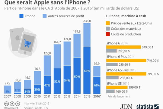 Infographie : pourquoi Apple joue très gros avec l'iPhone 7