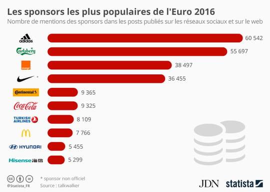 Adidas, champion Internet des sponsors de l'Euro