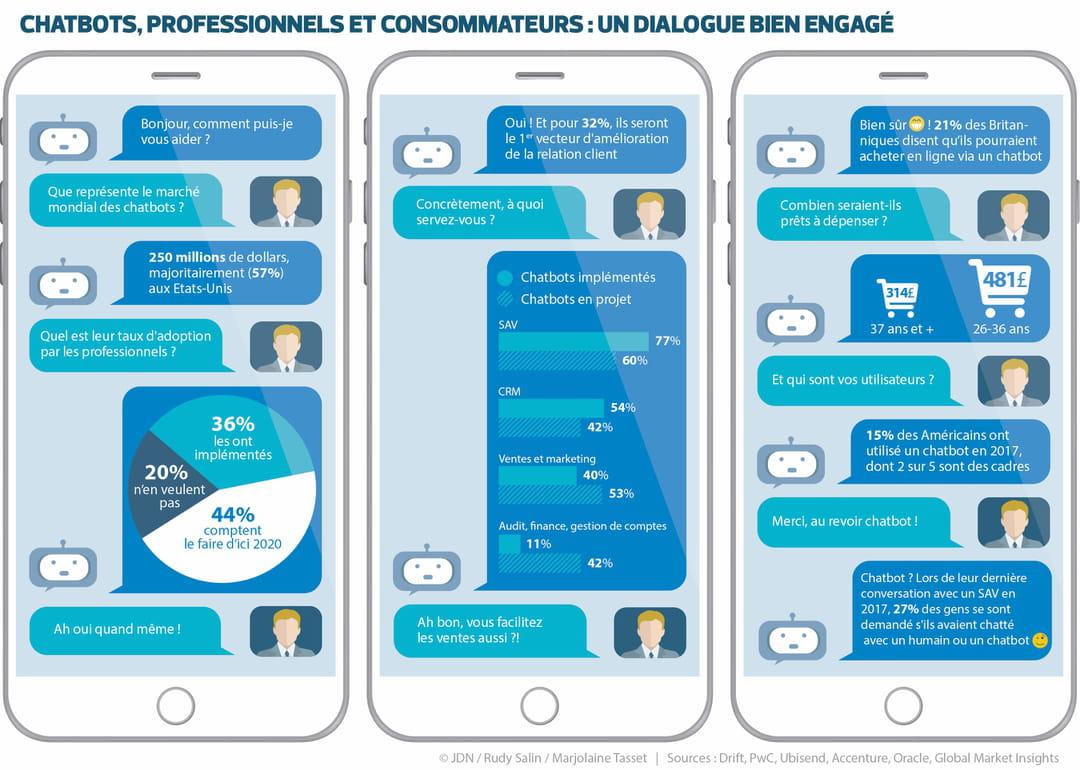 Chatbots : un dialogue bien engagé entre professionnels et consommateurs
