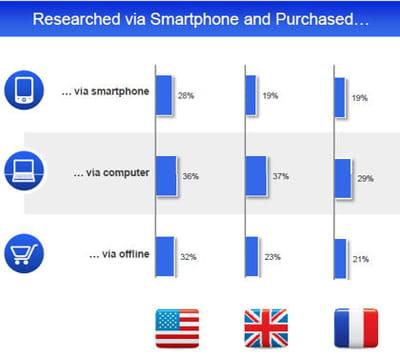 canal de vente choisi après une recherche mobile