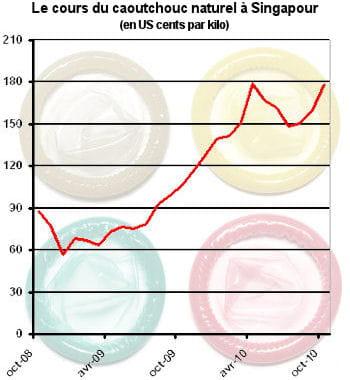 même le prix des préservatifs n'est pas épargné par la hausse des matières